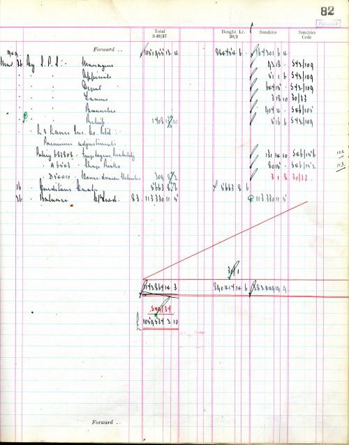 SA/FIN/2/1/7 - Cash book, Mar 1948-Sep 1950